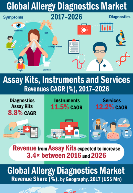 Allergy diagnostics market infographic resized