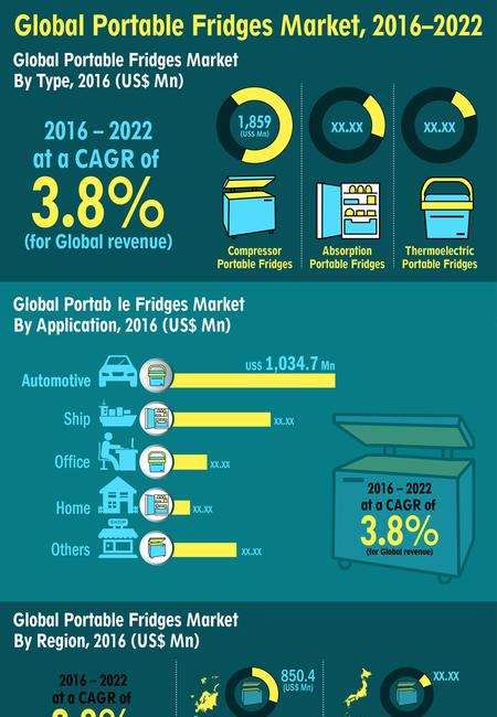 Portable fridges market resized