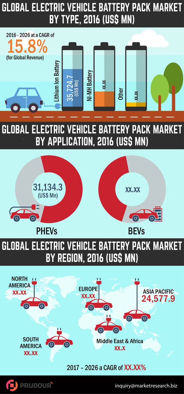 Global electric vehicle battery pack market resized