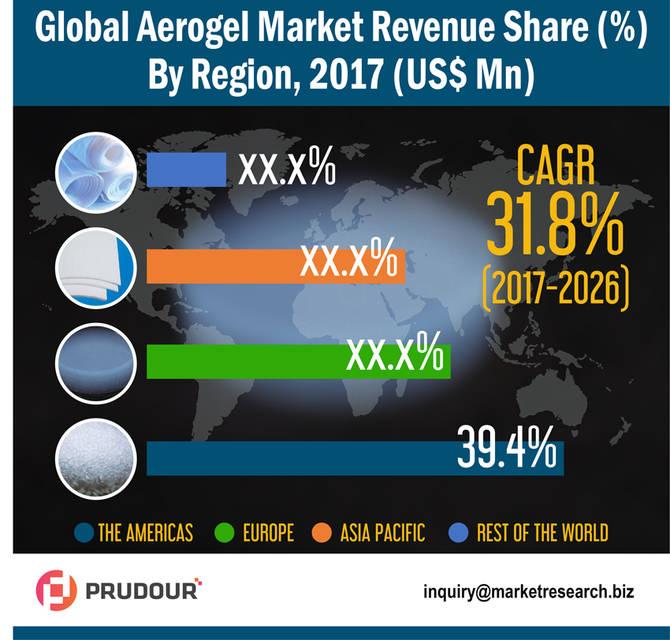 Aerogel market infographic resized