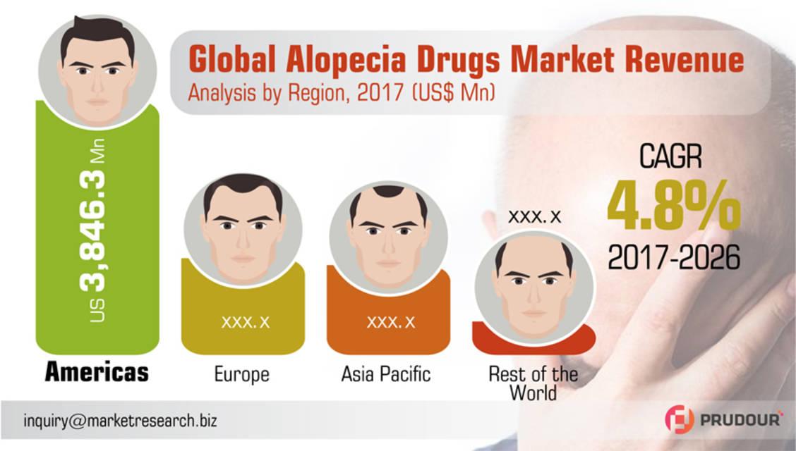 Alopecia market infographic resized