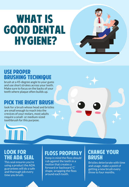 Dental hygiene infographic