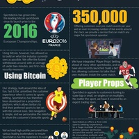 Bitcoin sports betting infographic