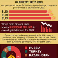 Gold outlook infographic