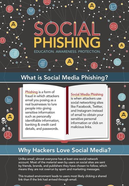 Social phishing infographic