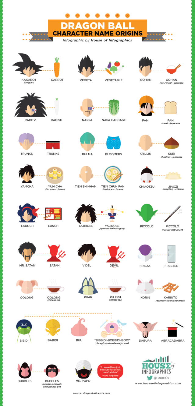 Dragonball infographic