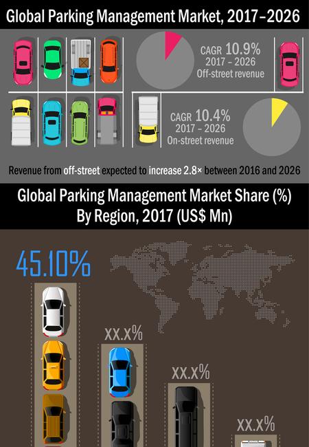 Parking management market infographic plaza