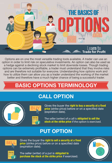 The basics of options