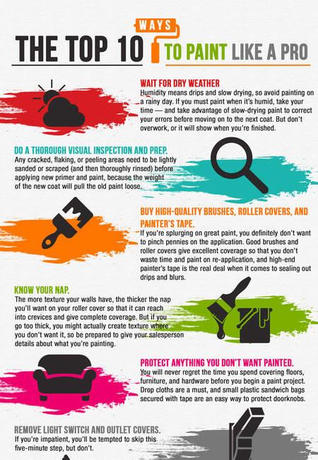 Capetownpainterscom  infographic