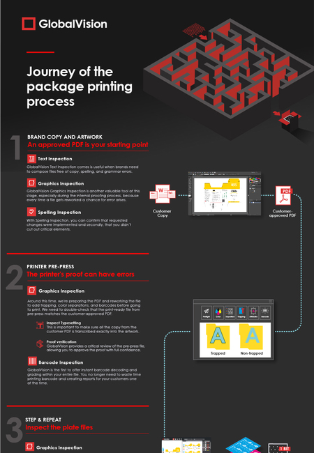 Journey of package printing process