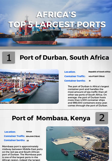 Top 5 largest ports of africa