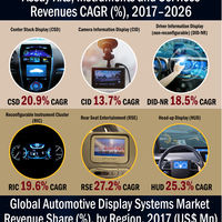 Automotive display systems infographic plaza
