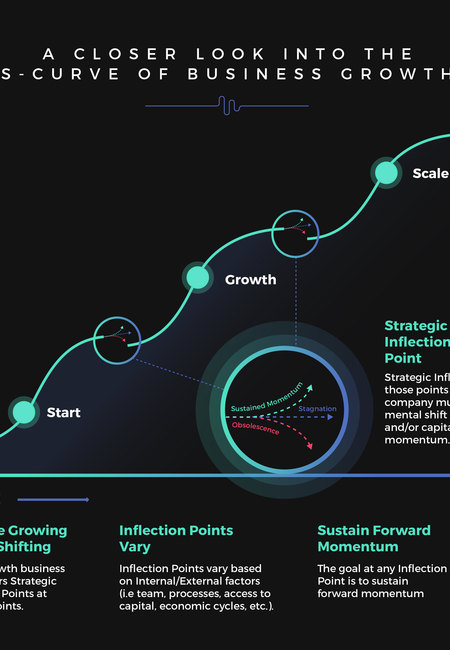 S curve business growth 2