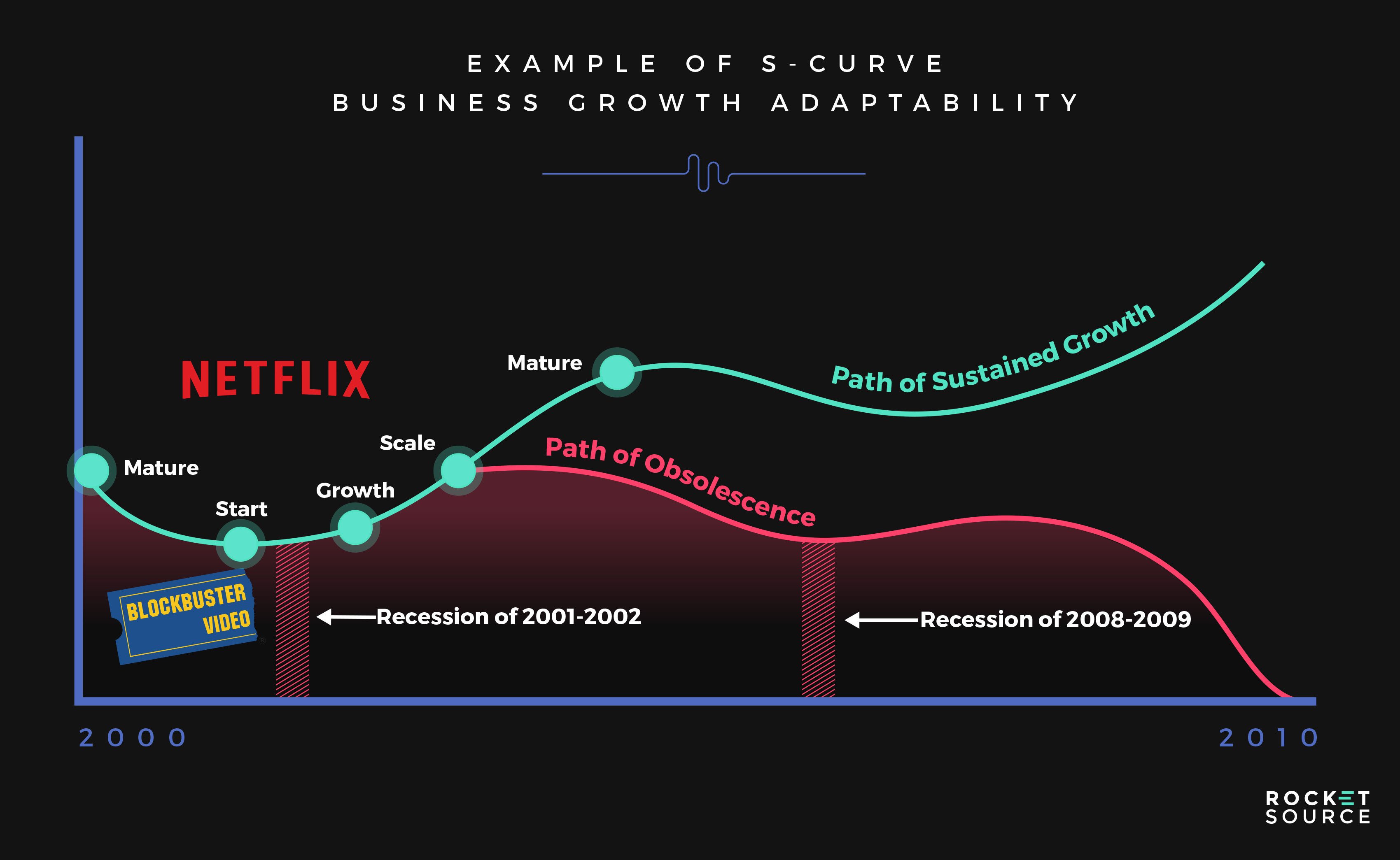 S Curve of Business Adaptability