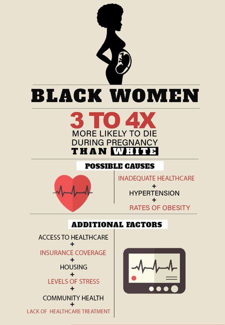 Pregnancy killing black women