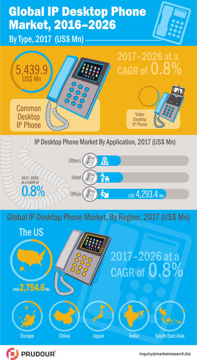 Desktop ip phones market infographic