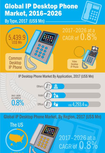 Desktop ip phones market infographic