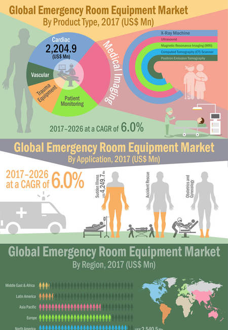 Emergency room equipment market infographic