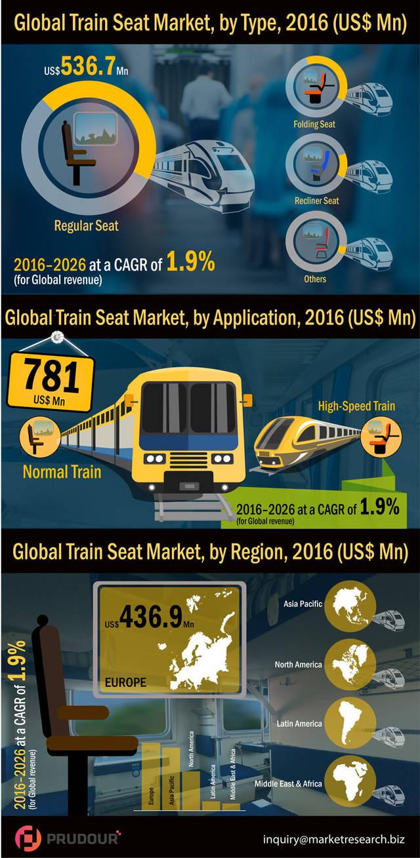 Train seat market infographic