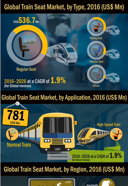 Train seat market infographic