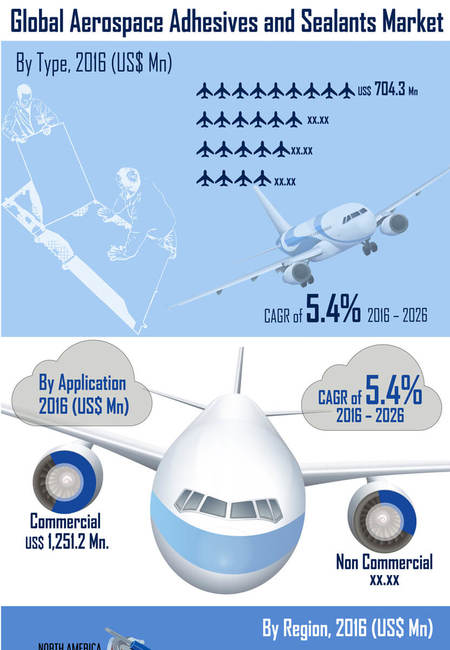 Infographics global aerospace adhesives seleants market infographic