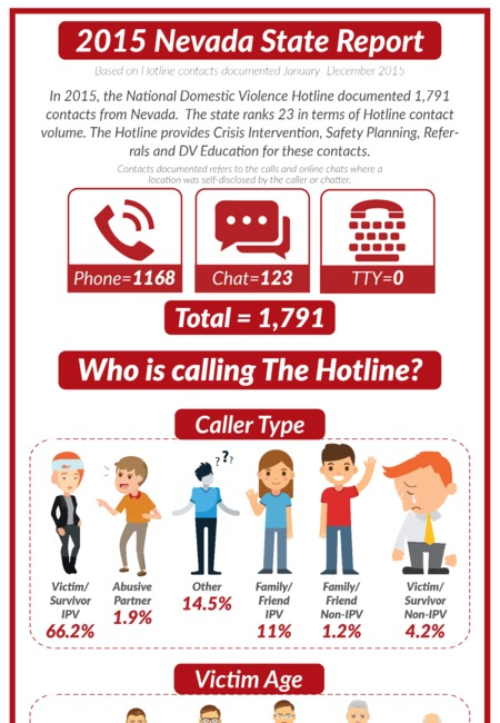 Domestic violence nevada infographic 50