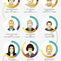 Too late to learn late bloomers infographic