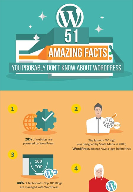 Wordpress infographic oh3eic