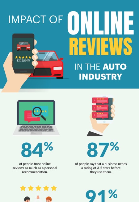 Auto industry online reviews