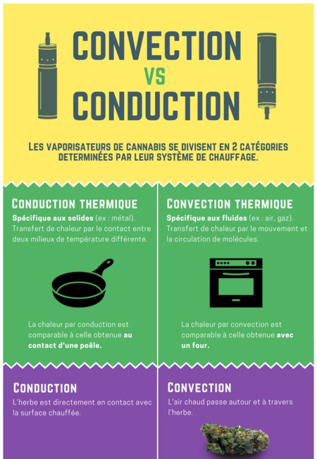 Infographie chauffage conduction vs convection