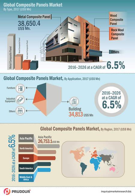 Infographics global composite panel market infographic