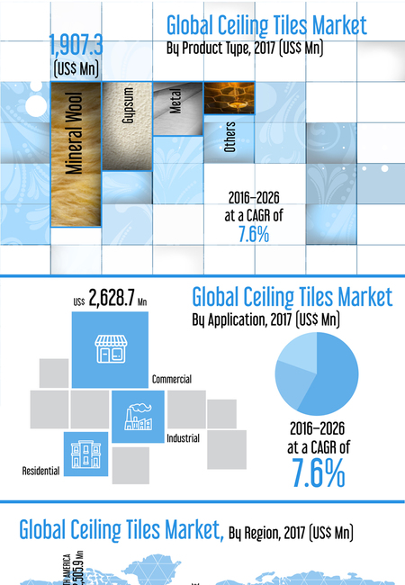 Inforgraphics image global ceiling tiles market infographic