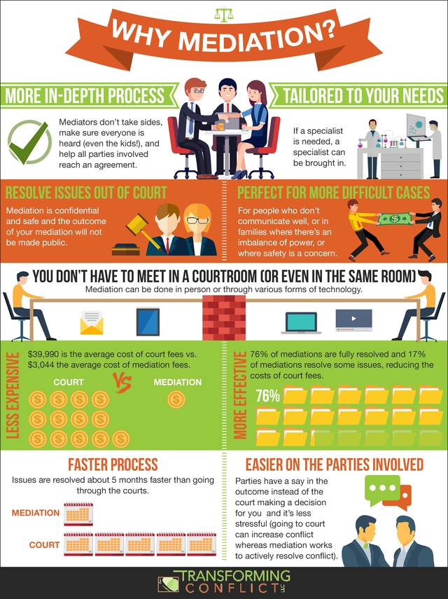 Why mediation infogrpahic transforming conflict llc seattle mediator