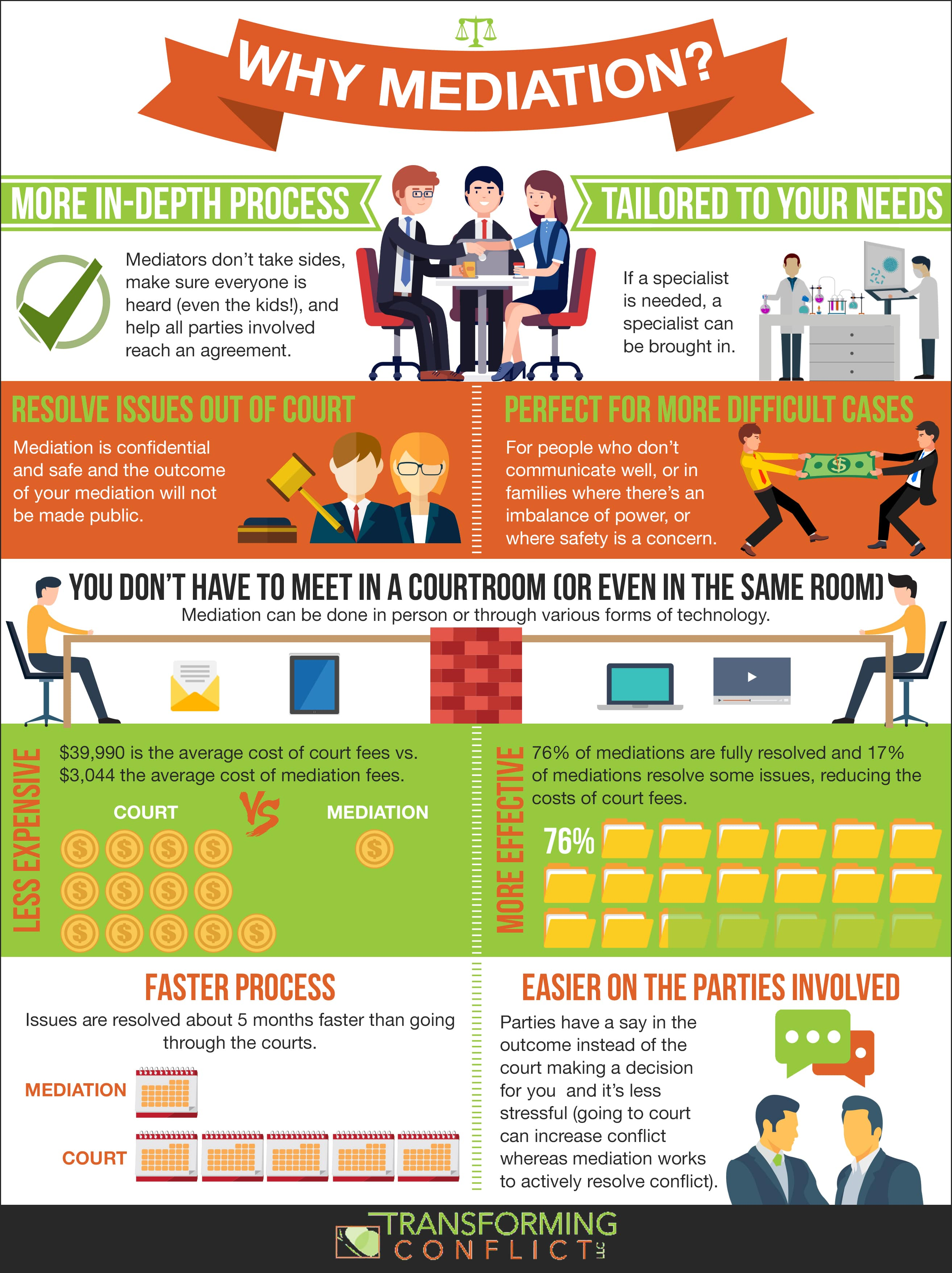 Why Choose Mediation Infographic