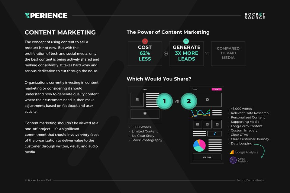 Content marketing roi header