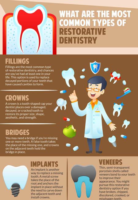 Restorative dentistry procedures infographic