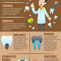 Restorative dentistry procedures infographic