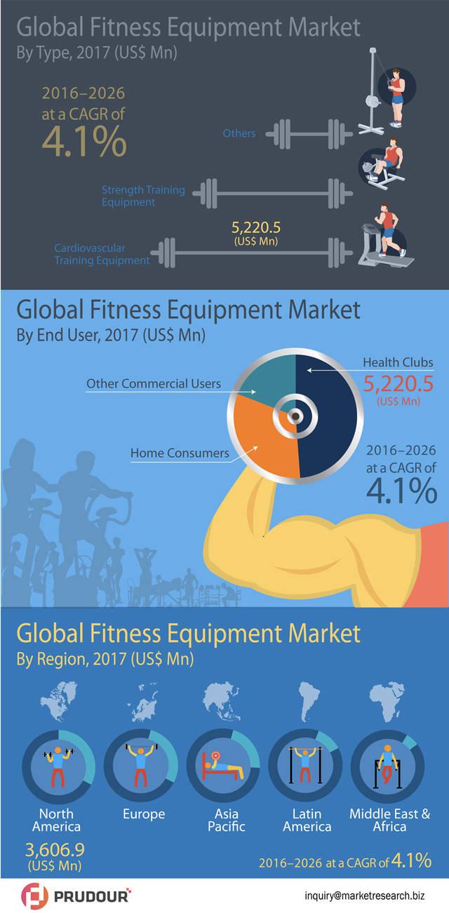 Infographics image global fitness equipment market infographic