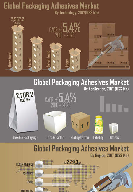 Global packaging adhesives market infographic