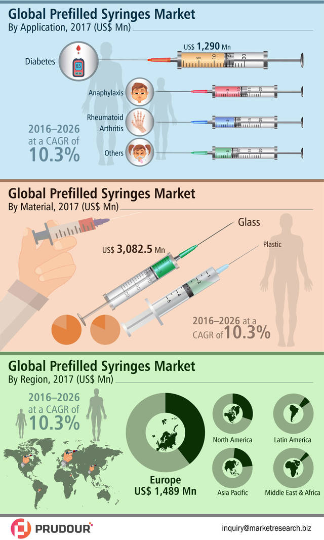 Global prefilled syringes market infographic
