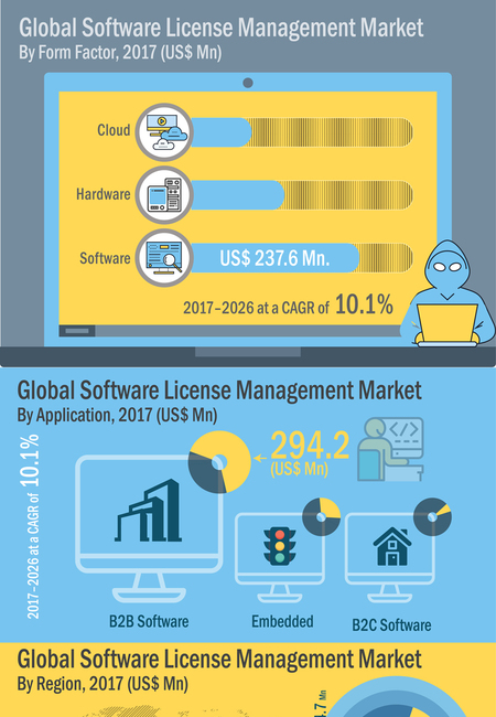 Infographics image global software license management market infographic