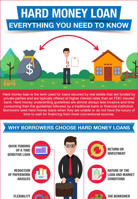 Hard money loans
