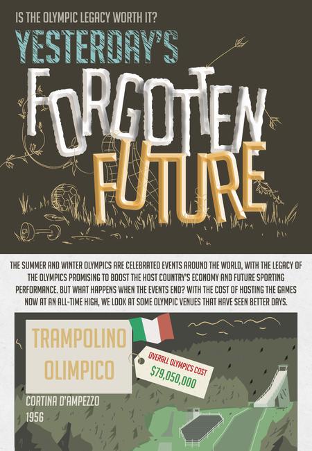 Forgotten futures v2