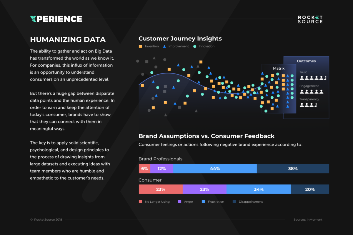 Humanizing Big Data: The Key to Actionable Customer Journey Analytics