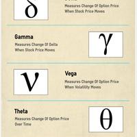 Option greeks infographic