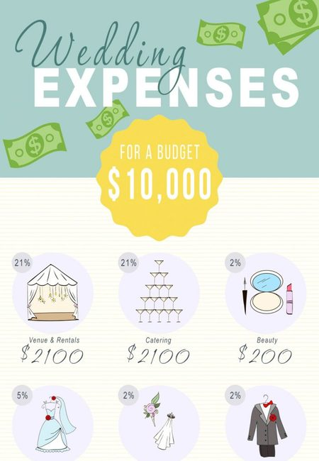Cheap wedding expenses 10k e1526565394716