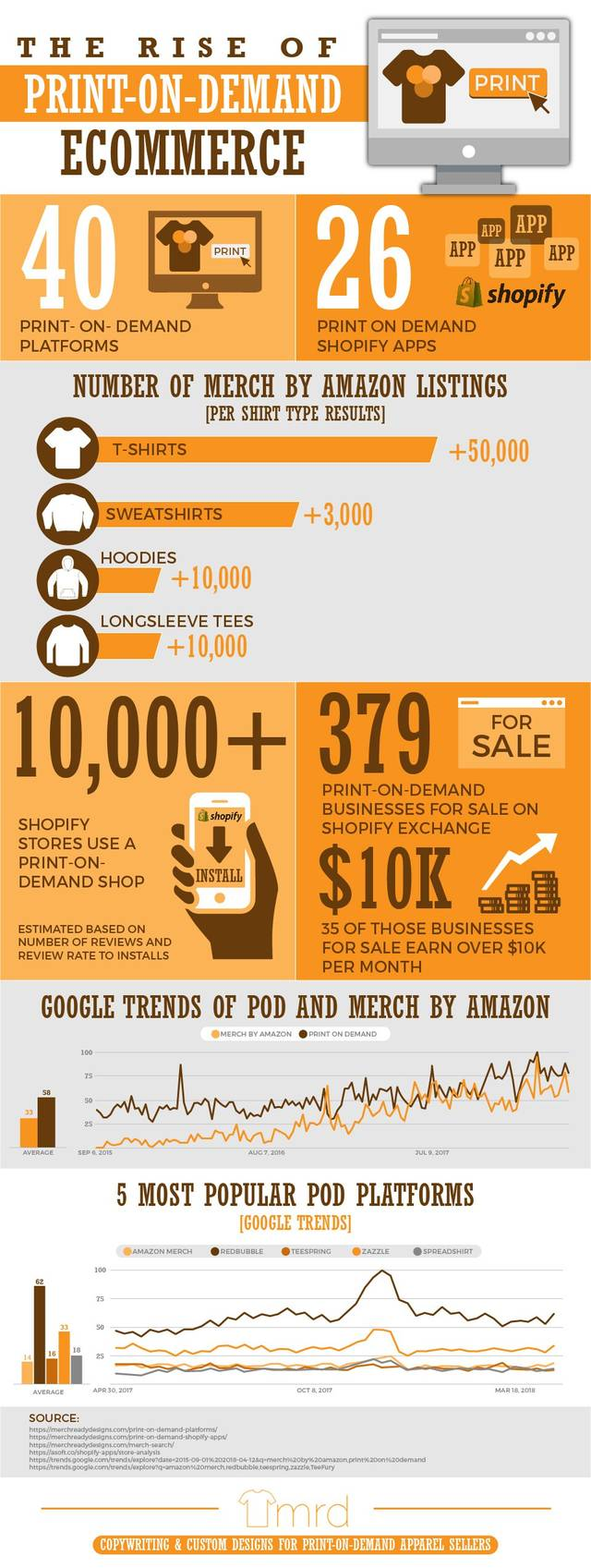 Rise of pod ecommerce print on demand infographic