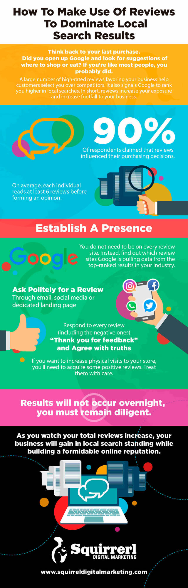 Infographic  use reviews to dominate search