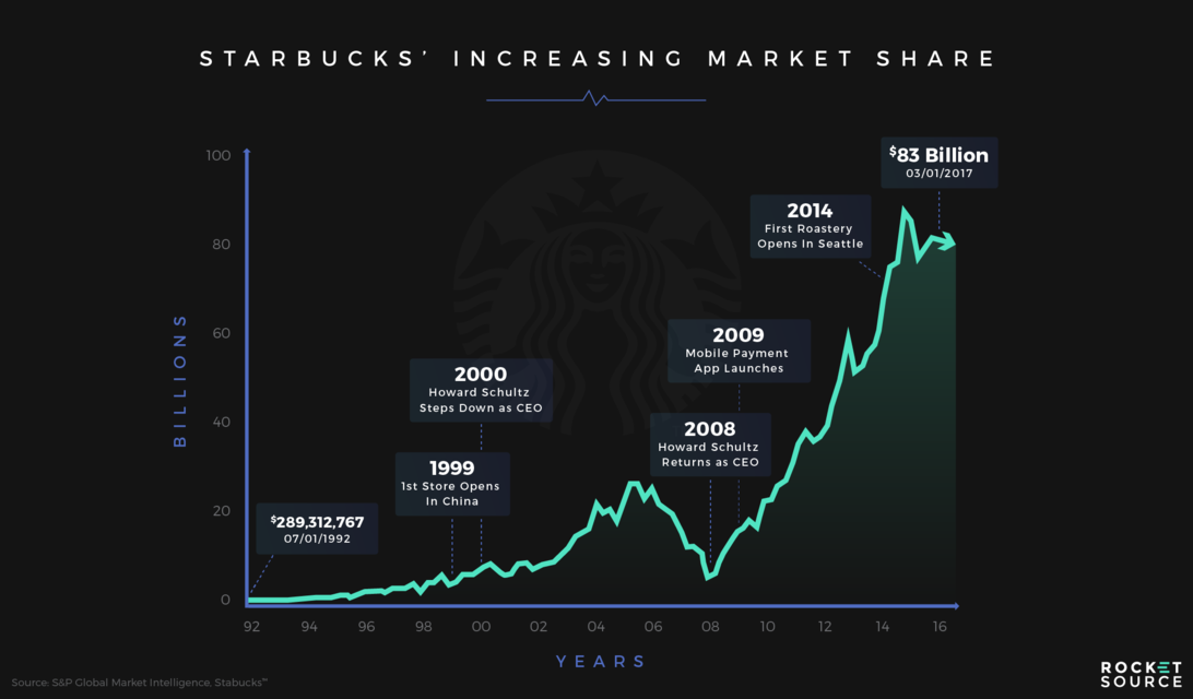Starbucks share