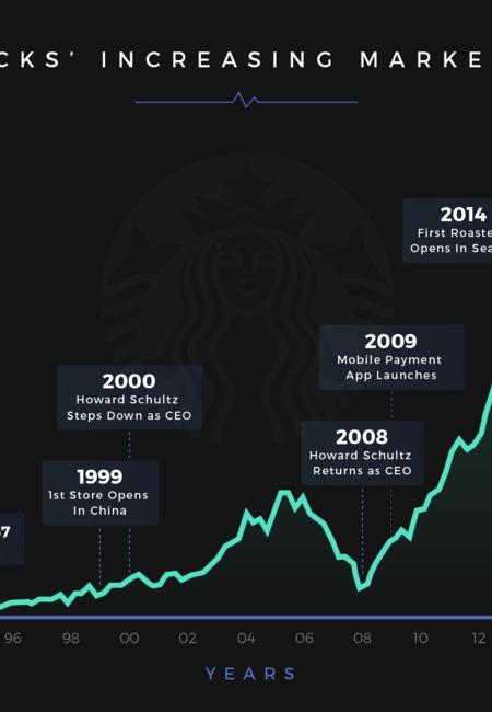 Starbucks share